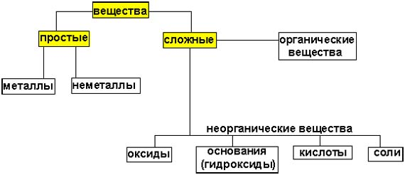 простые сложные системы: