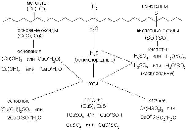 В верхней части схемы помещены две группы простых веществ - металлы и неметаллы, а также водород, строение атома...